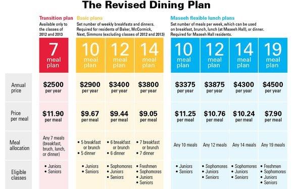 3487 dining