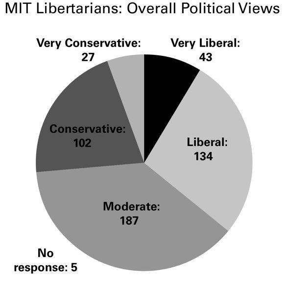 3534 libertarian