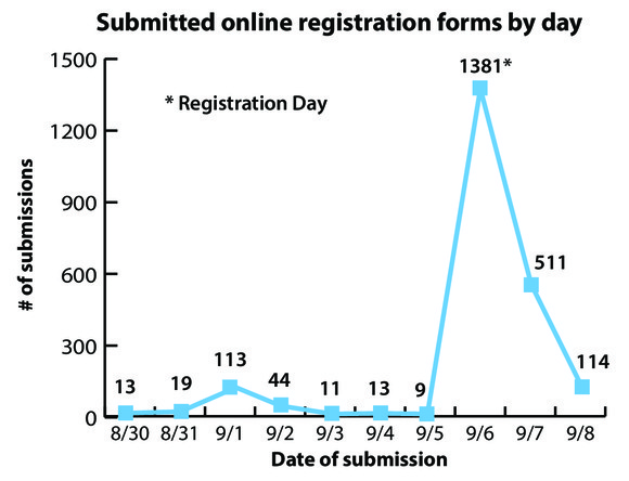 4222 registration