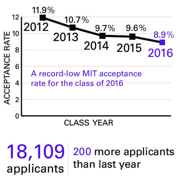 Mit Acceptance Rate >> 1 620 Students Admitted To Class Of 2016 The Tech
