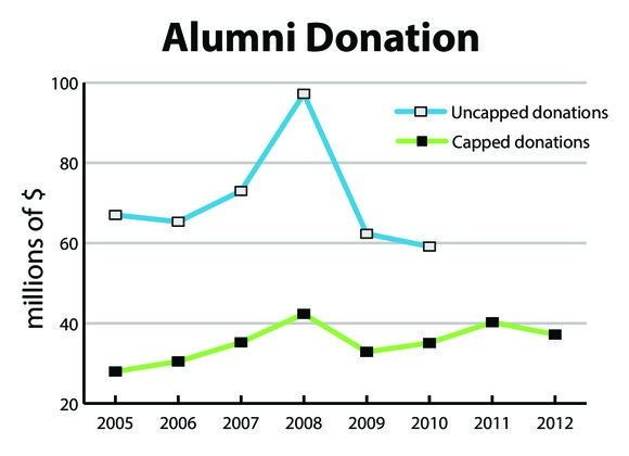 5698 alumgiving money