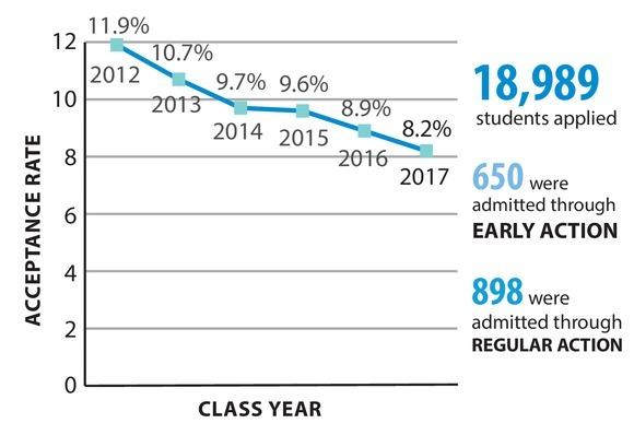 5737 admissions