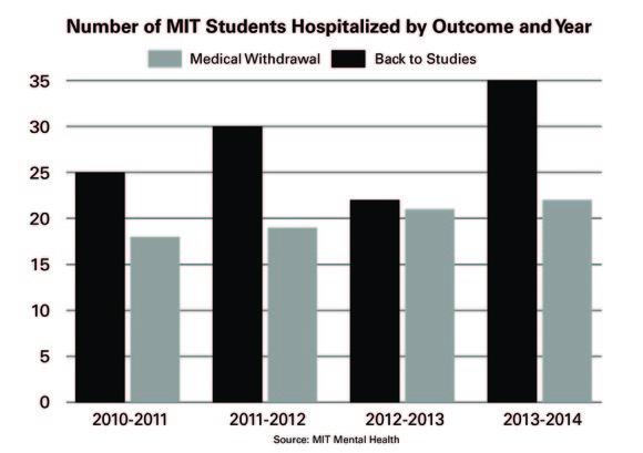 7351 hospitalizations