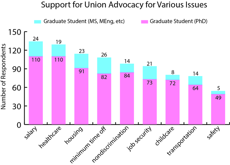 8431 support for union advocacy for various issues