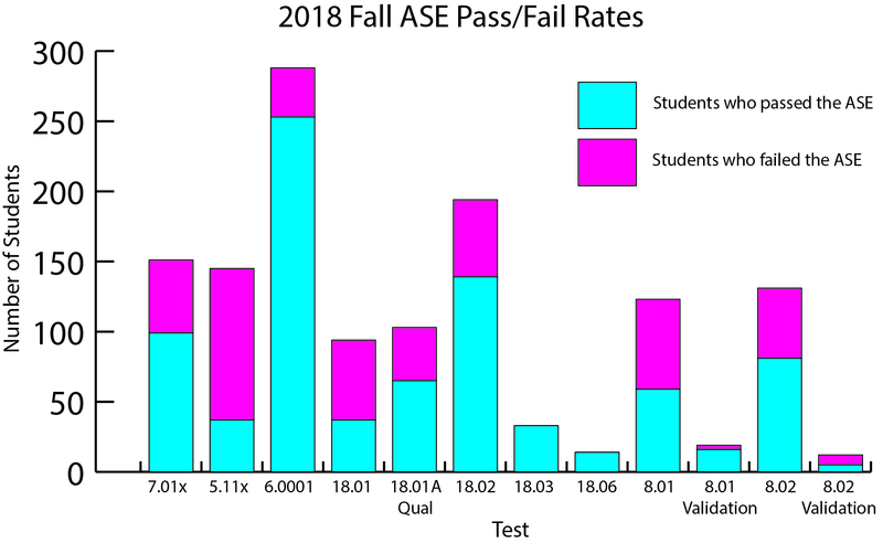 8668 ase infographic