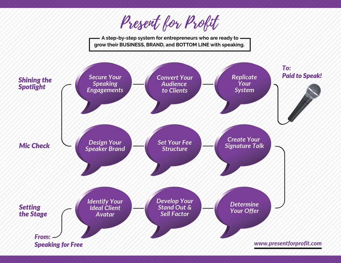 The Path to Speaking Success