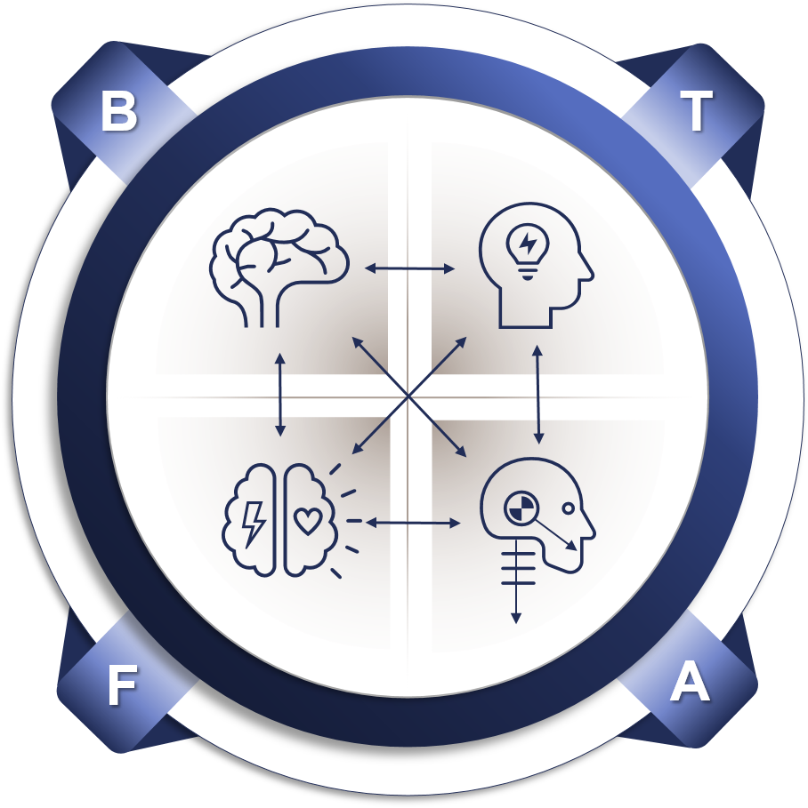 A circle with four outer points representing the four words Believe, Think, Feel and Act. In the centre of the circle are four icons showing the brain, thinking, thinking and feeling and the output from brain activity
