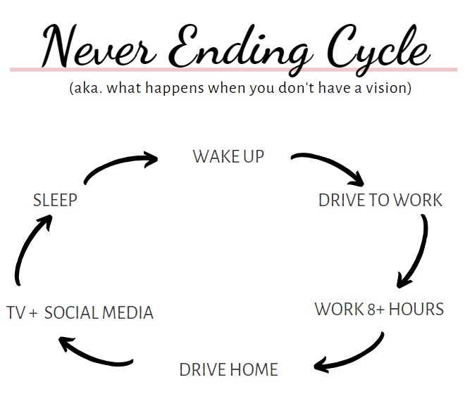 constant cycle