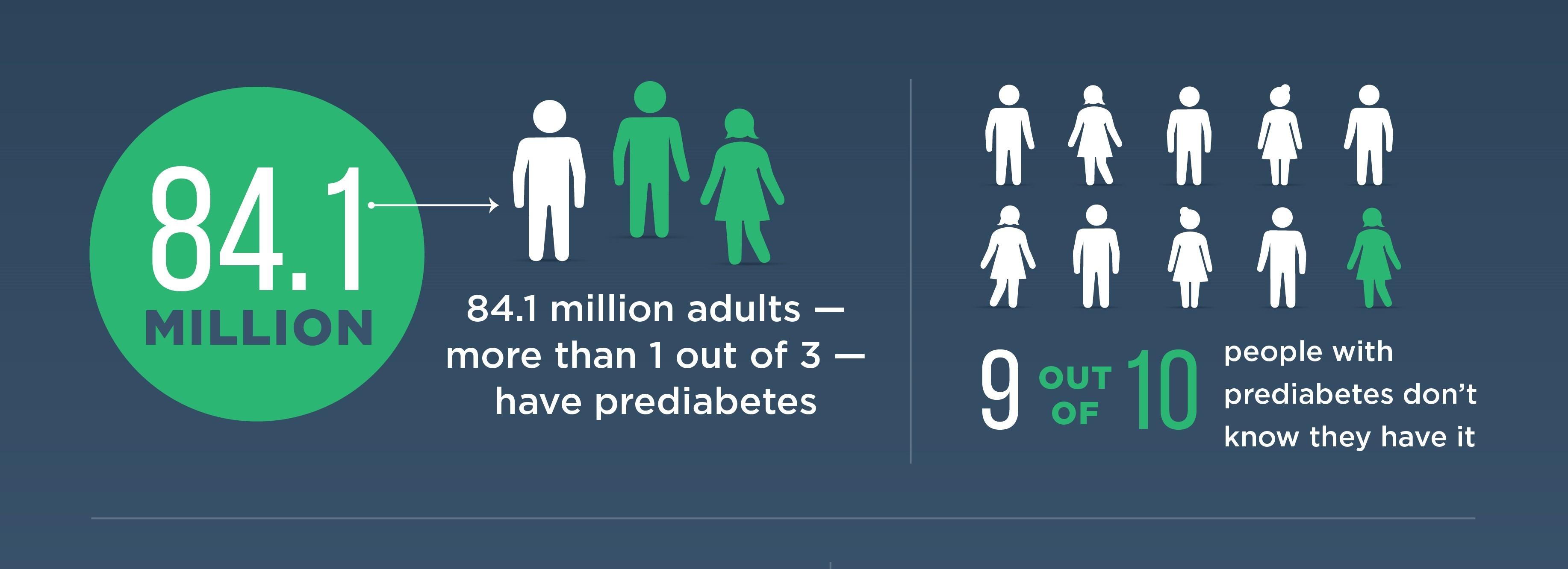 Take the Prediabetes Risk Test