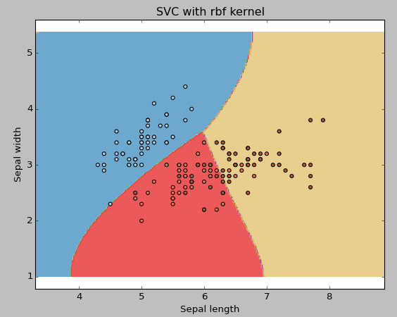 What do I need to start with Support Vector Machine in Python & R course?
