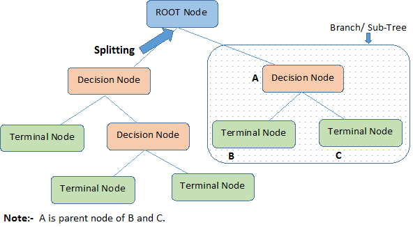 What do I need to start with Decision Tree course?
