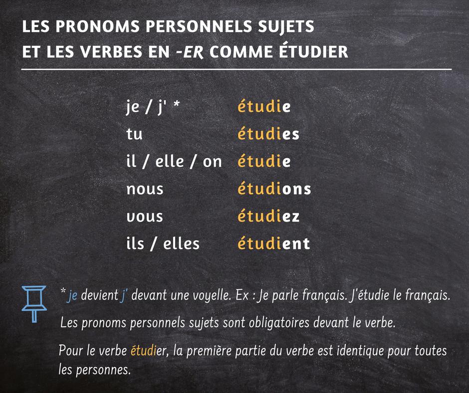 apprendre le français avec des fiches explicatives