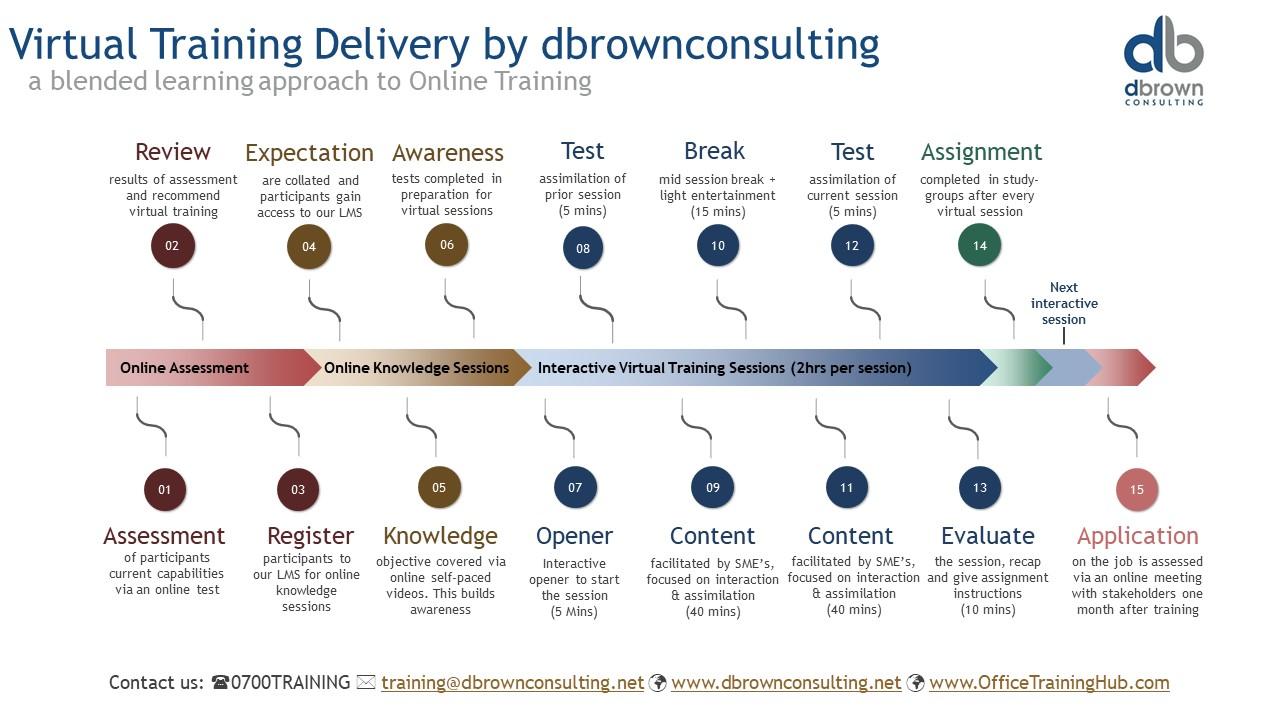 dbrownconsulting, Virtual Training Methodology