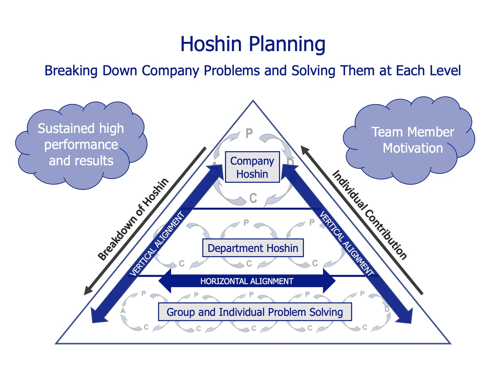 Hoshin Planning (Strategy Deployment)