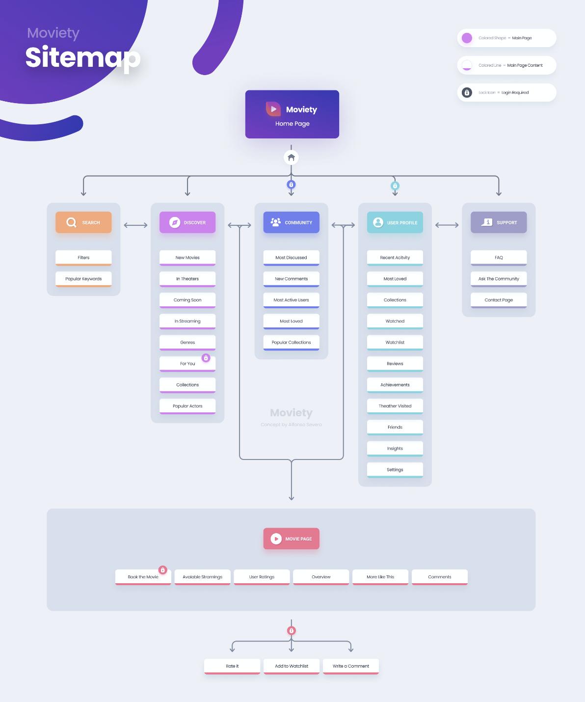 sitemap ux design