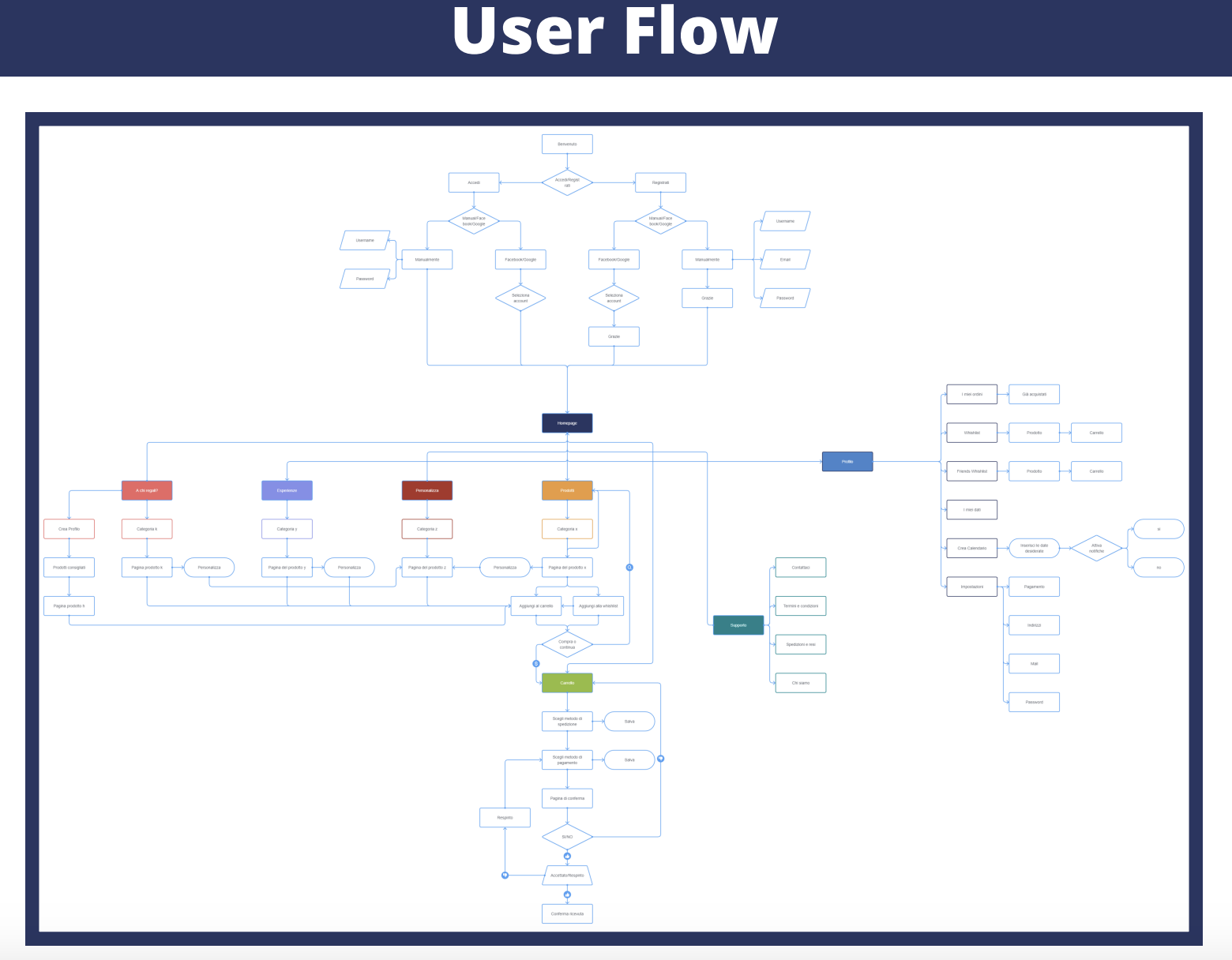 user flow ux design