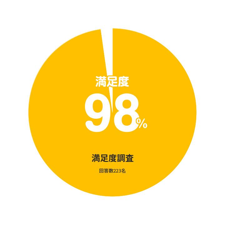 一般・学生受講者の98%が満足との回答