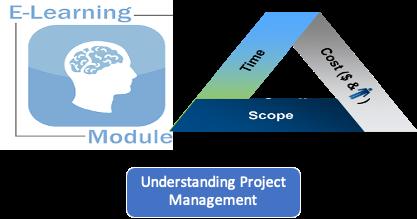 BPM 102 - Module 2 - Understanding Project Management