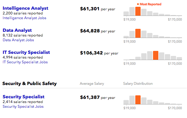 What is the average salary for jobs related to