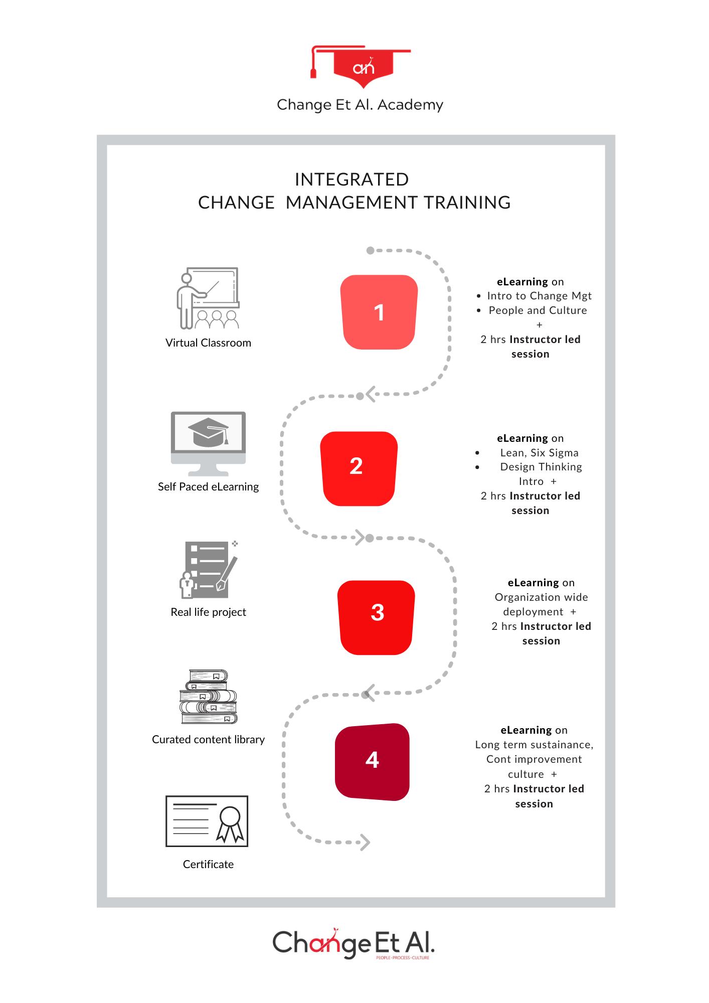 Integrated Change Management Training plan