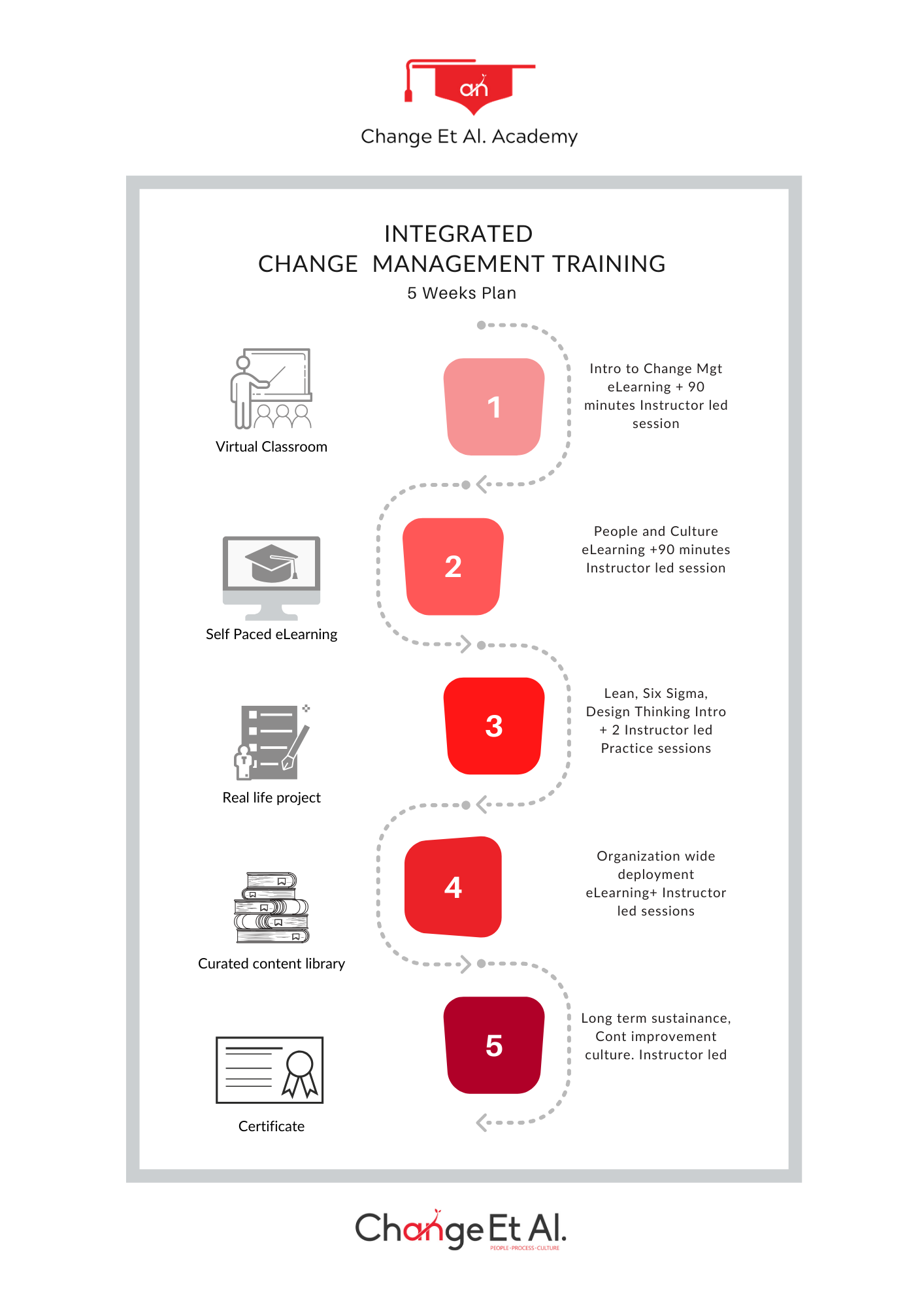 Integrated Change Management Training plan