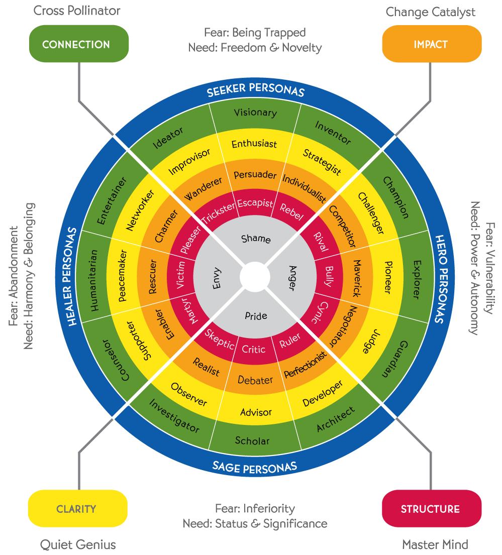 Tilt 365 Personality Assessment Model