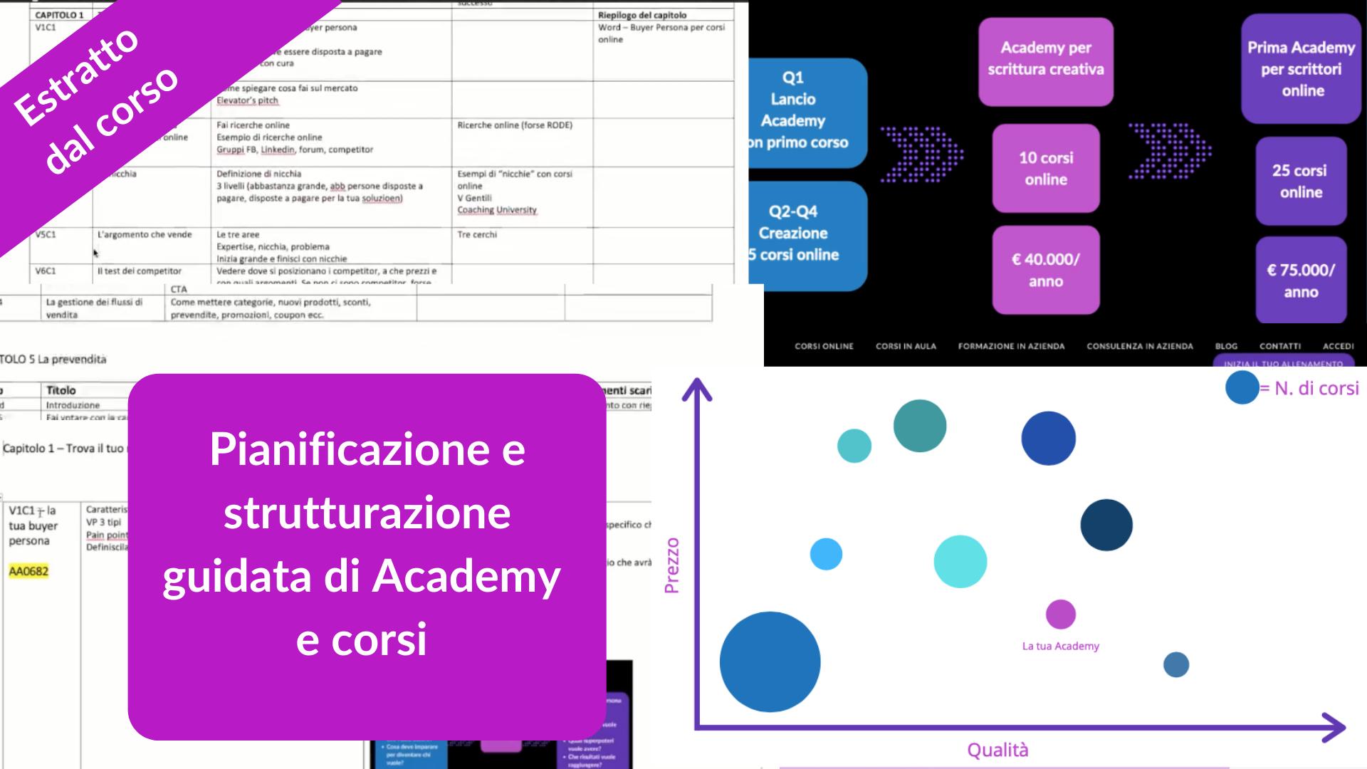 Estratto dal corso come vendere corsi online, pianificazione e strutturazione guidata di corsi