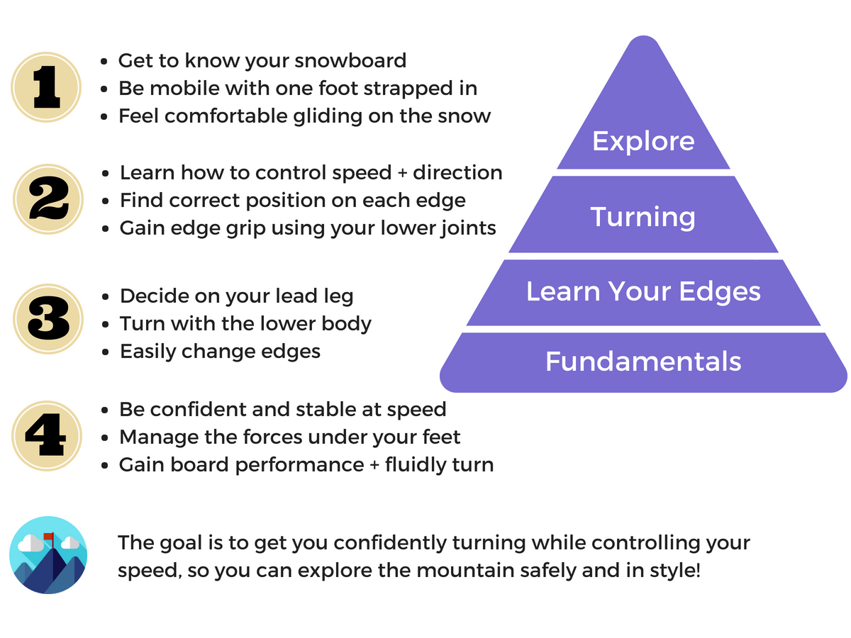 Snowboard Learning Pyramid For Beginners