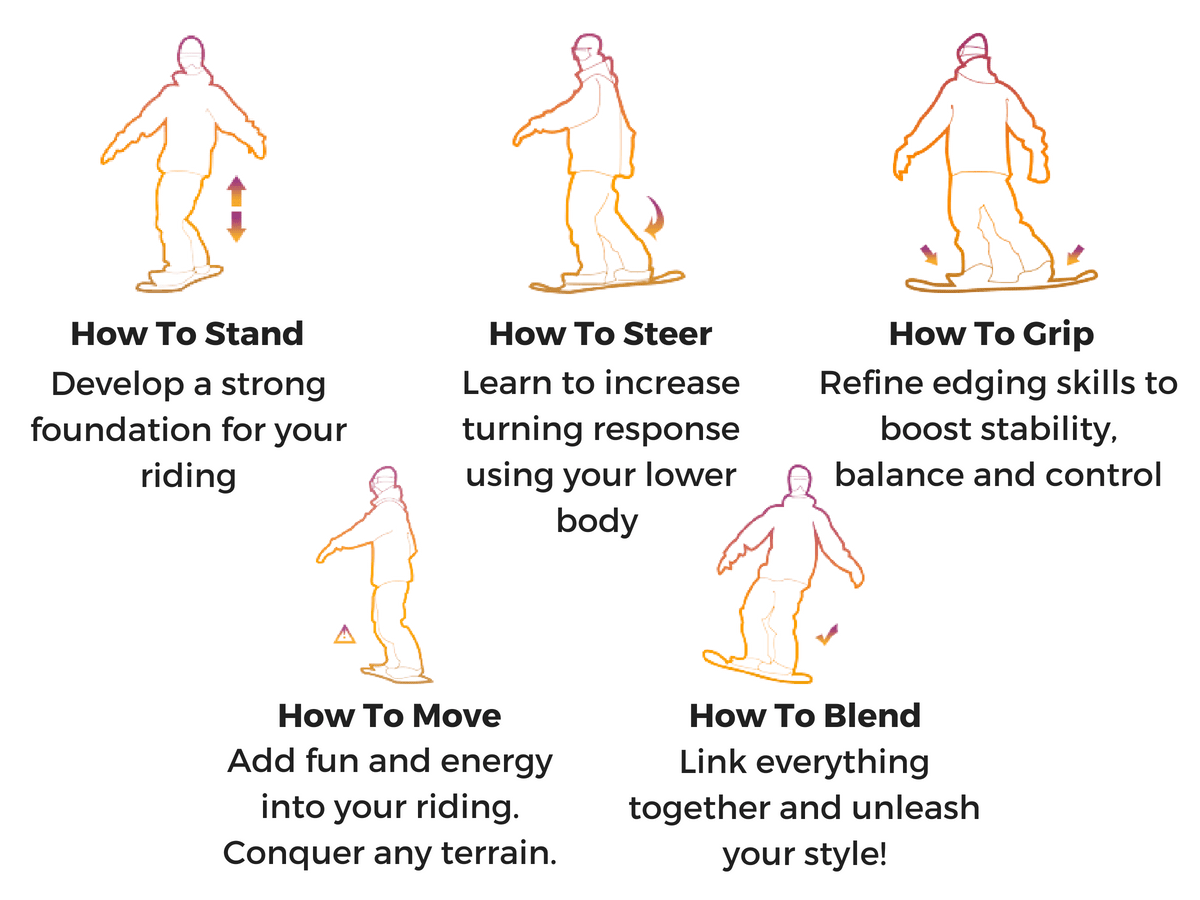 The 5 How To's of Snowboarding For Riders Who Are Already Turning