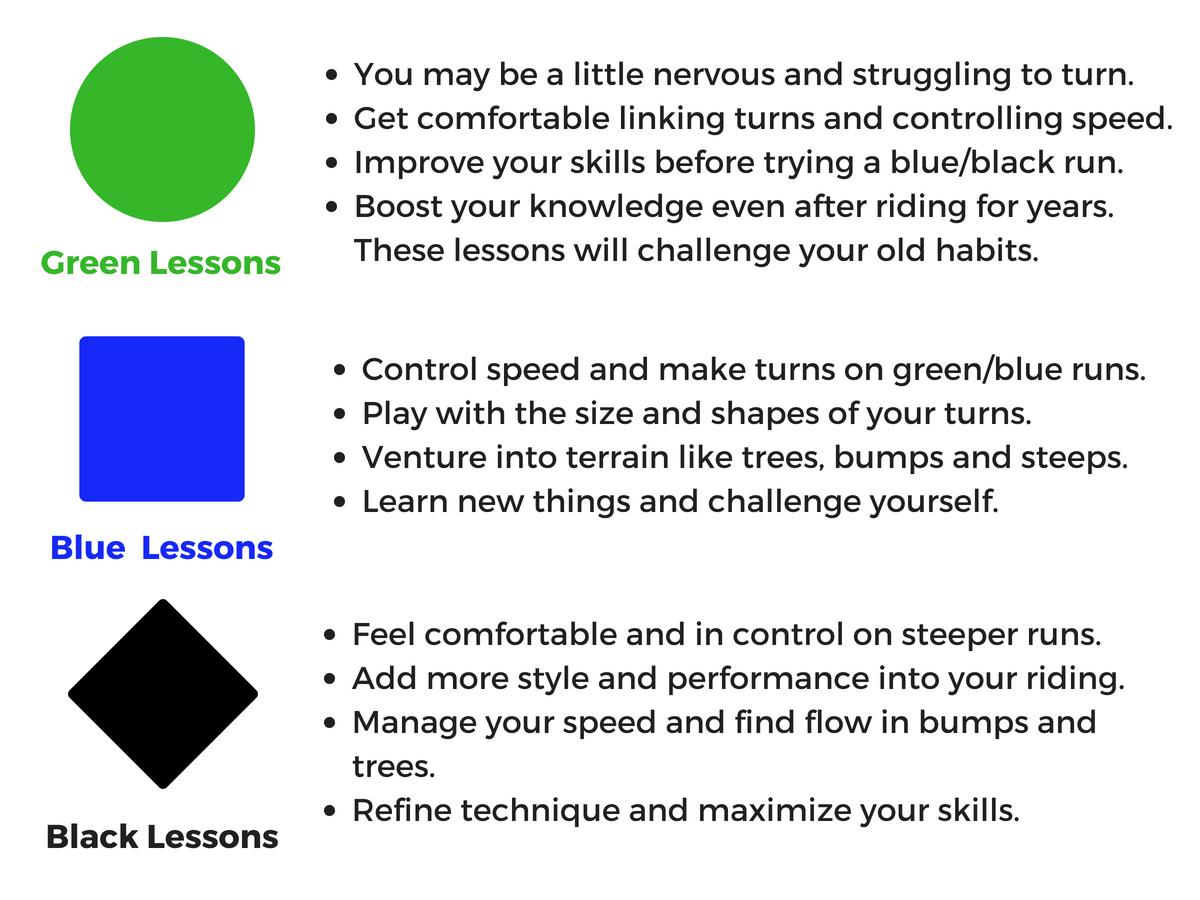 Virtual Snowboard Lesson Ability Levels