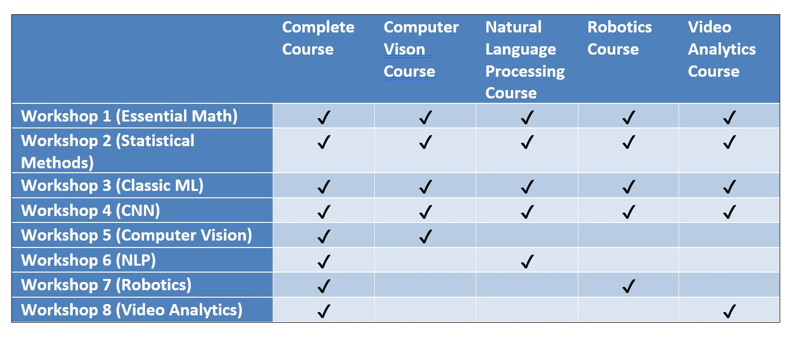 Complete course and customized courses