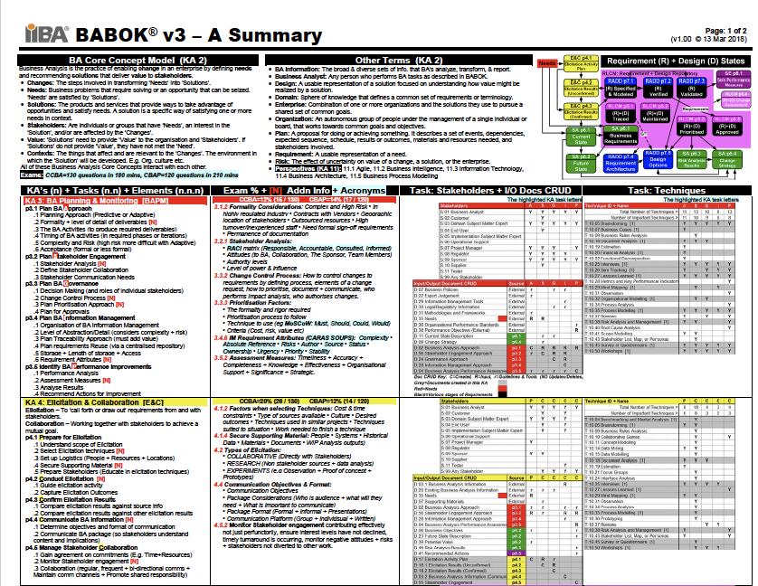 BABOK Summary