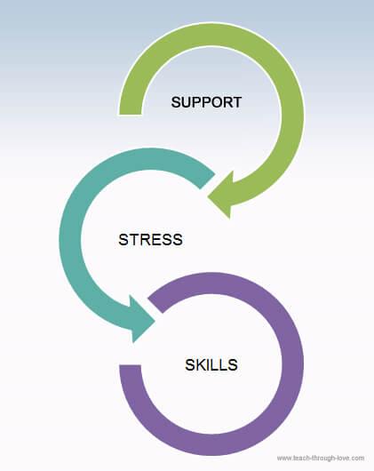 Support, stress, skills