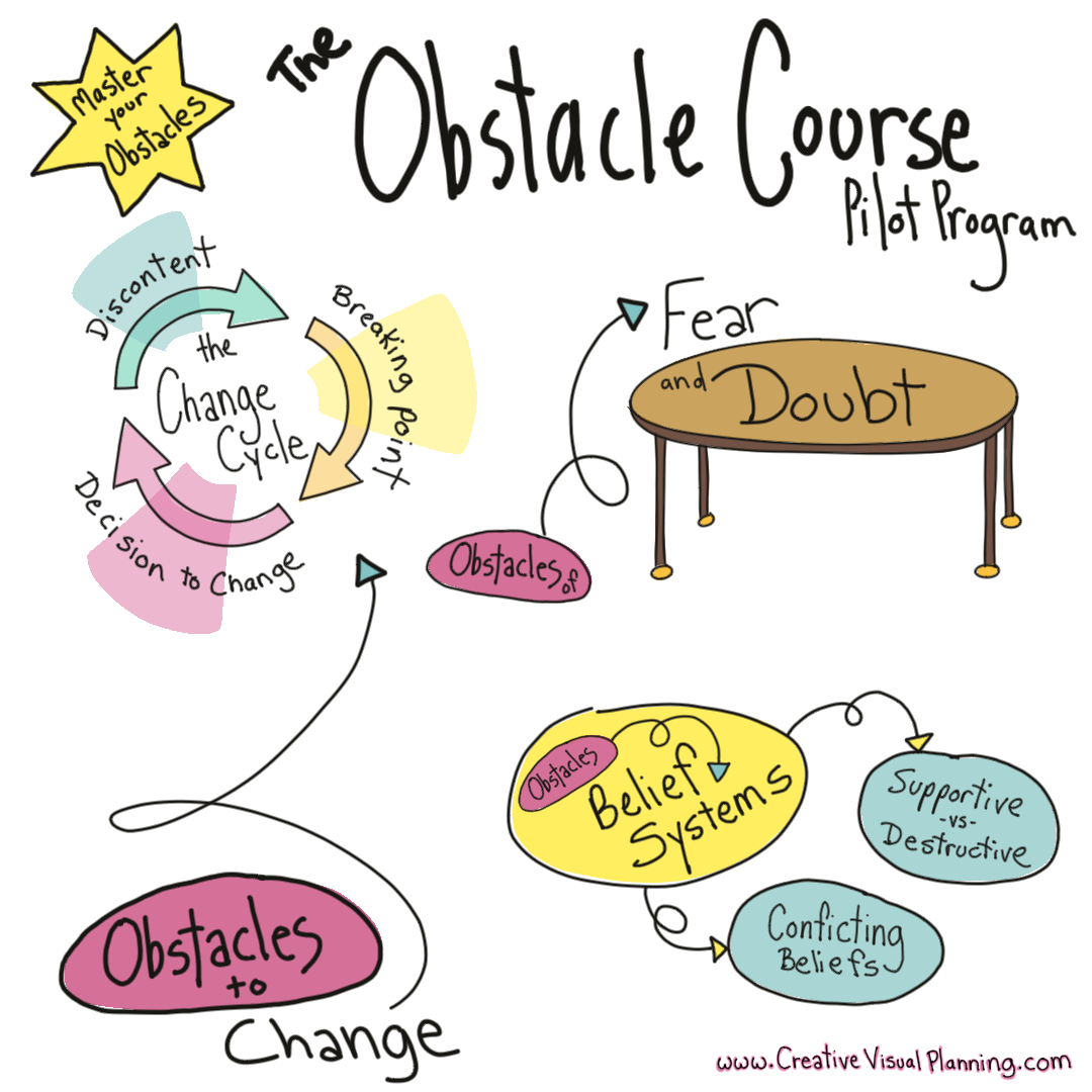 Master the Change Cycle