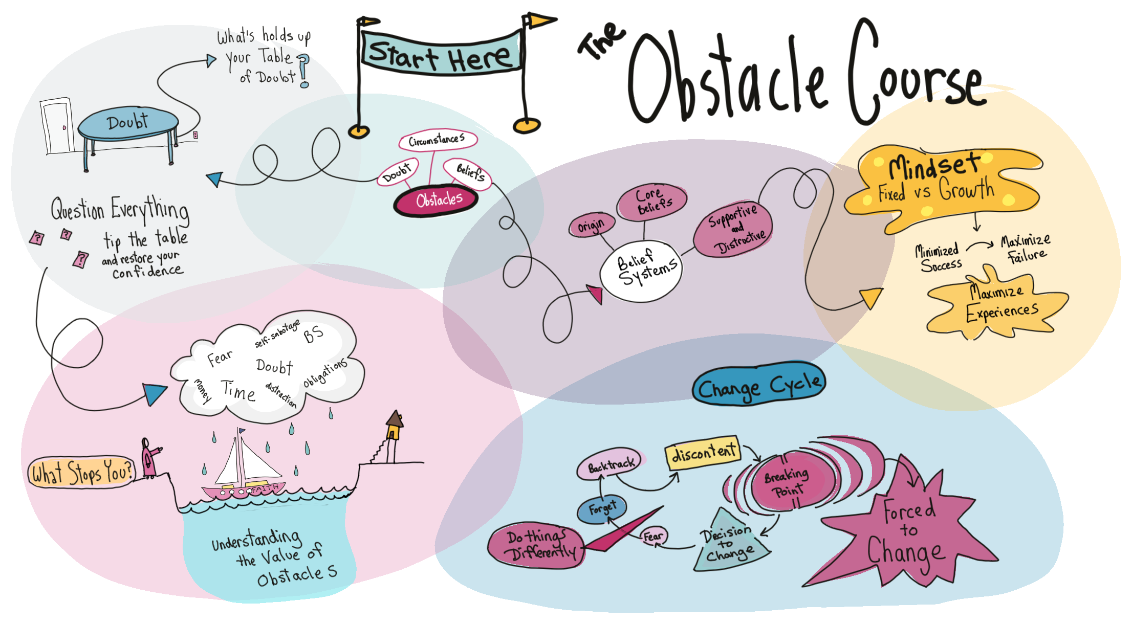 The Obstacle Course