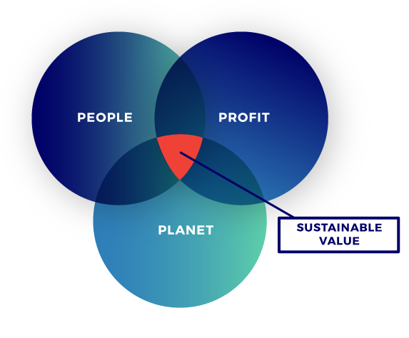 ACTIVATION FOR SUSTAINABLE, CARBON POSITIVE AND CIRCULAR BUSINESSES