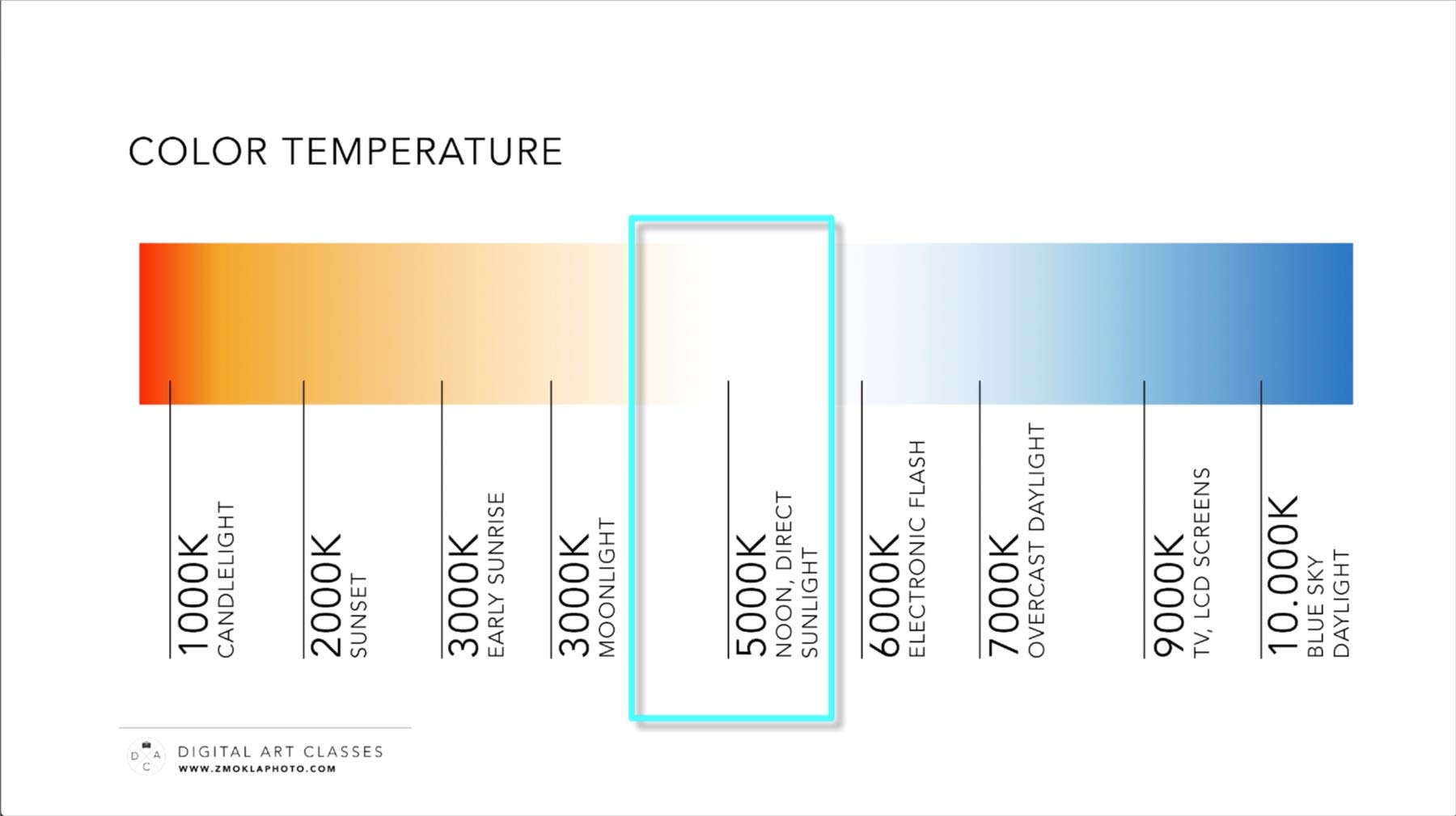 Gauging Color Temperature