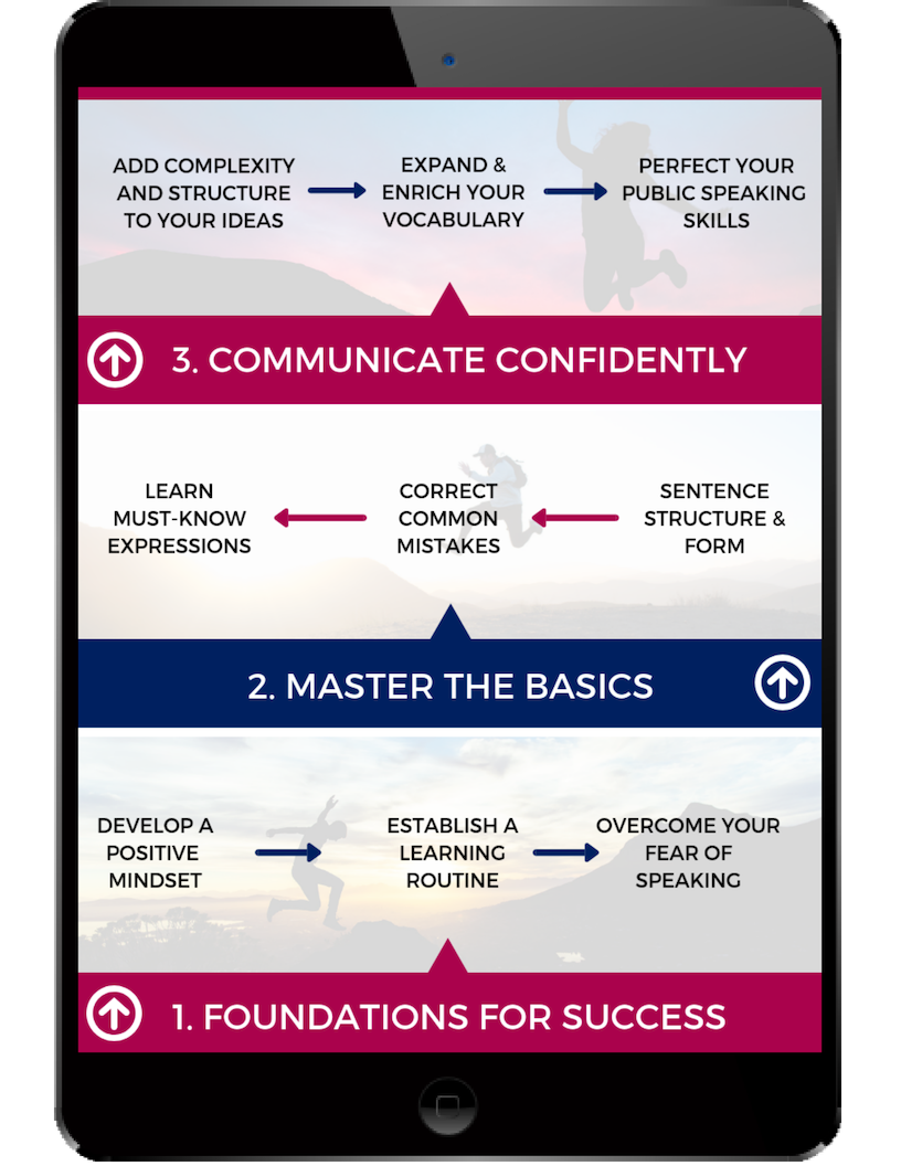 Follow the Fluency Roadmap to Reach Your Goals