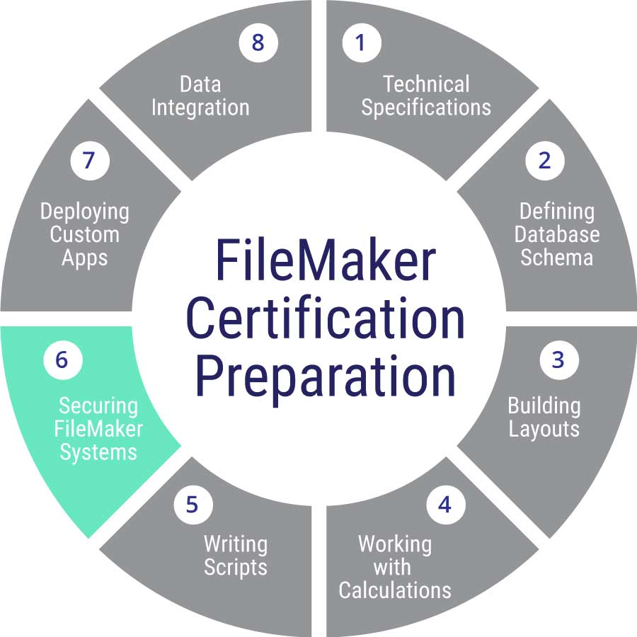 Filemaker Certification Preparation