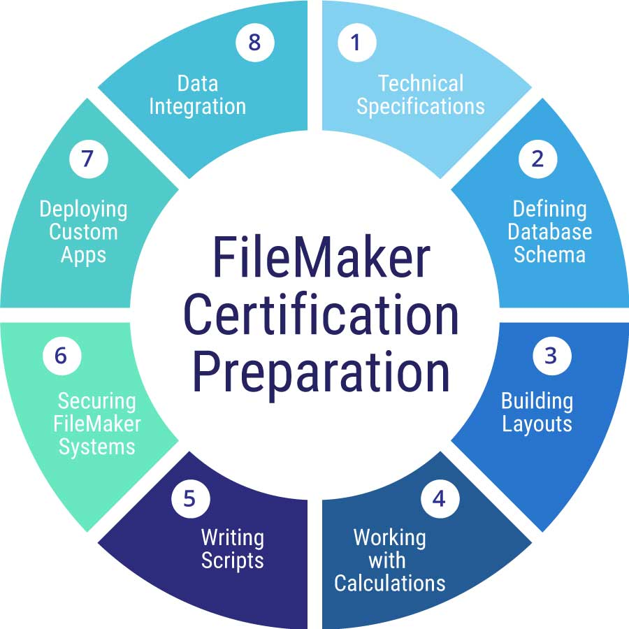 Series advanced pdf filemaker training