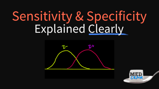 sensitivity and specificity explained clearly
