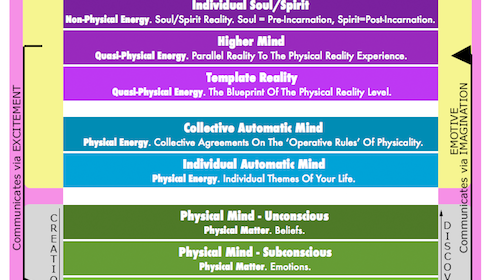 Understanding The 9 Levels of Consciousness (A Rough Framework On How Body, Mind & Spirit Function In The Game of Life)