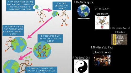 The Game of Life, The Game That Spirit Plays... And How To Win At It  (FREE Trial Available)
