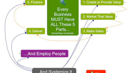 MBA In-A-Box (53 Mental Models Of Small Business Success)