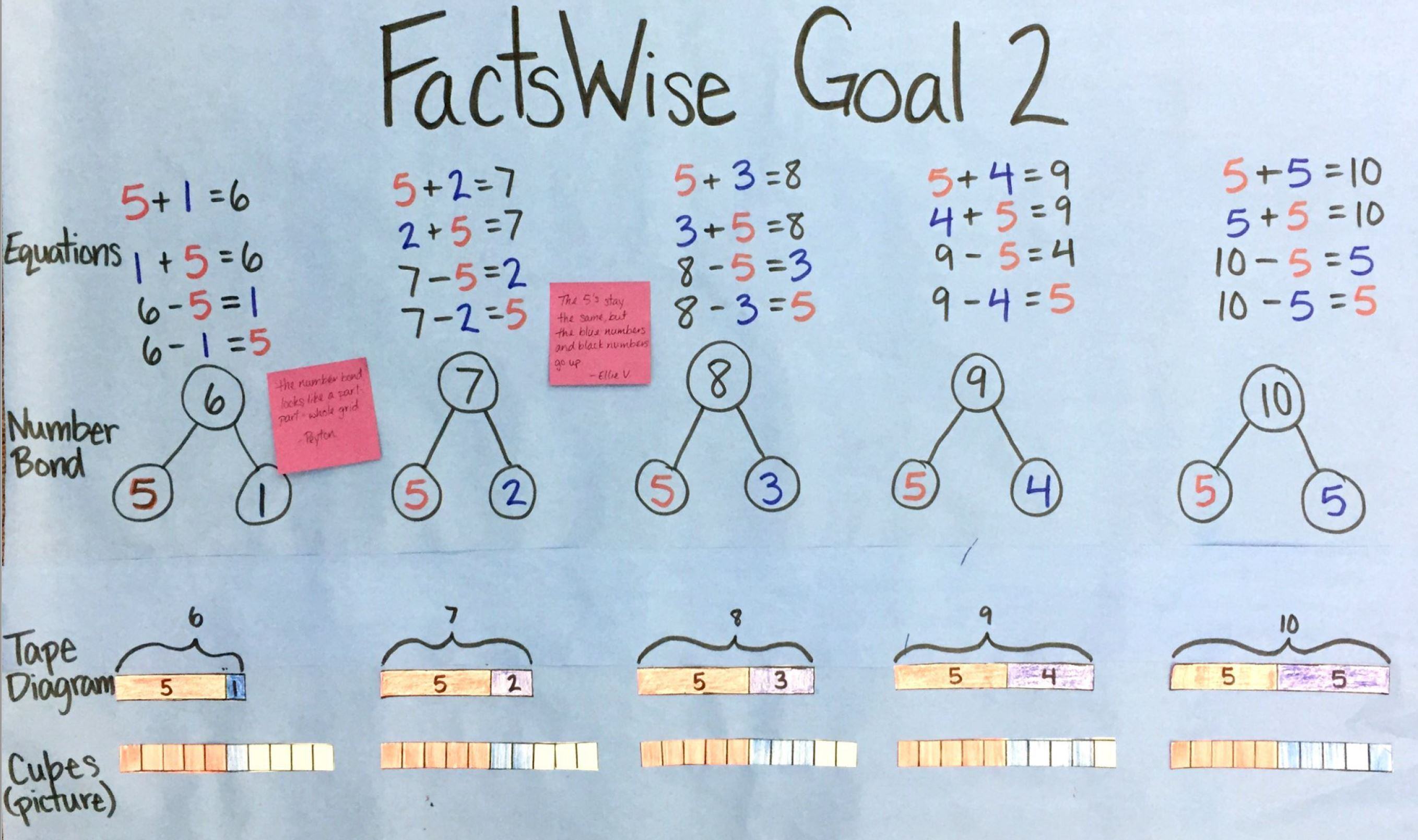 FactsWise for Principals and other Math Instructional Leaders
