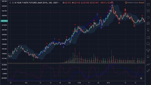 Market Trading - Technicals