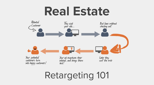 Real Estate Retargeting 101