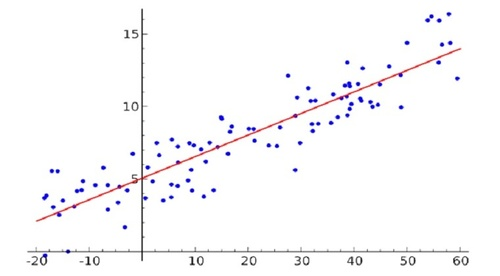 Big Mart Sales Prediction Using R