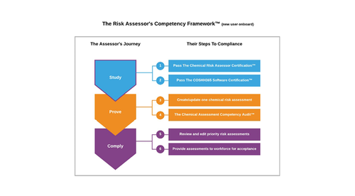 The COSHH Risk Assessor Certification™