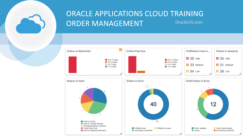 Oracle Cloud Applications - Order Management